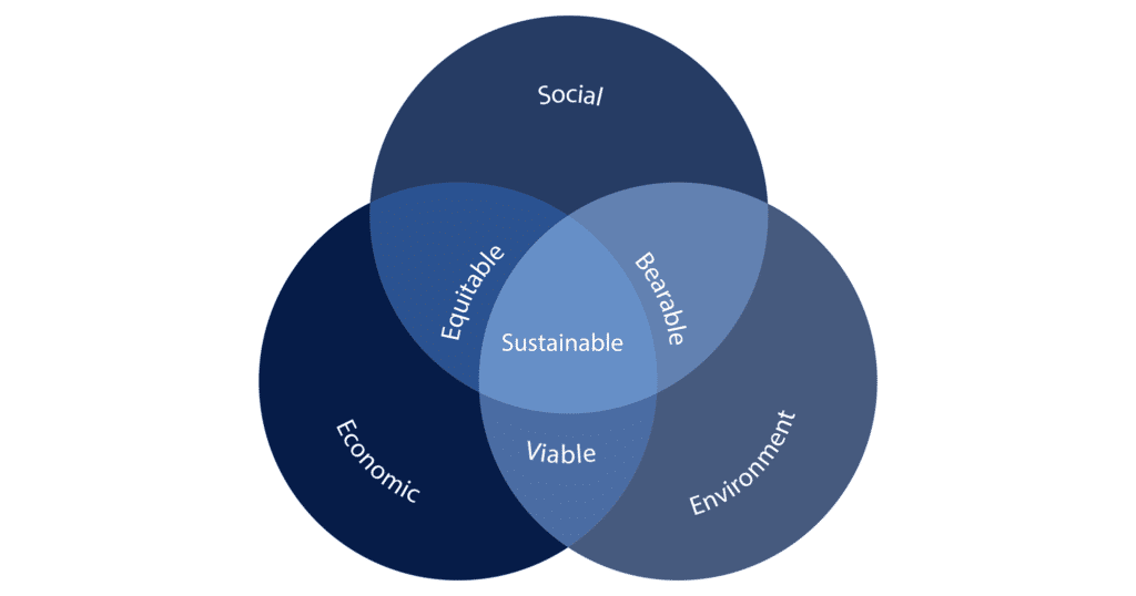 Three_Pillars_of_Sust