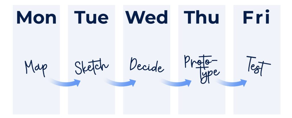 Steps of design sprint method
