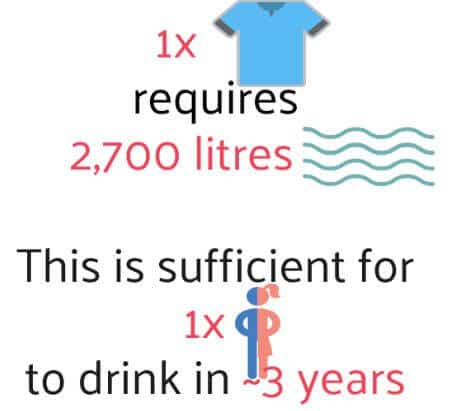 water used to produce one t-shirt