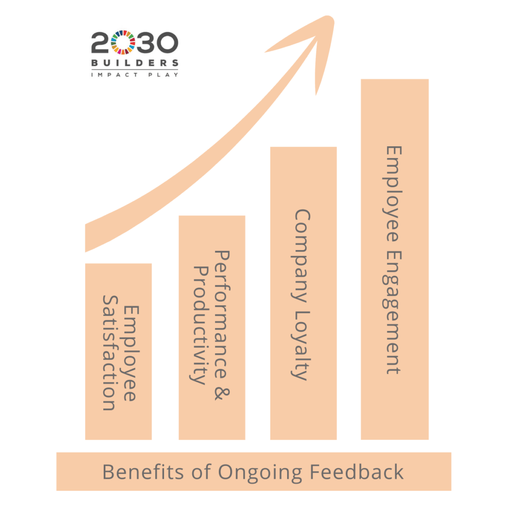 Graph showing benefits of ongoing feedback including increased employee satisfaction, performance and productivity, company loyalty, and employee engagement